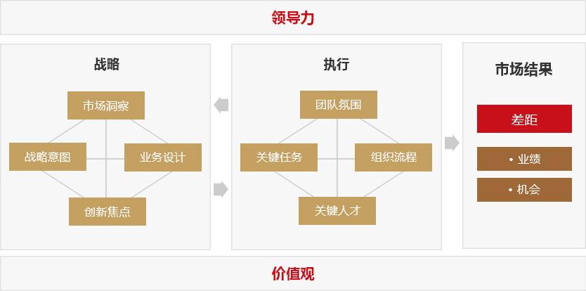 产品战略与规划咨询